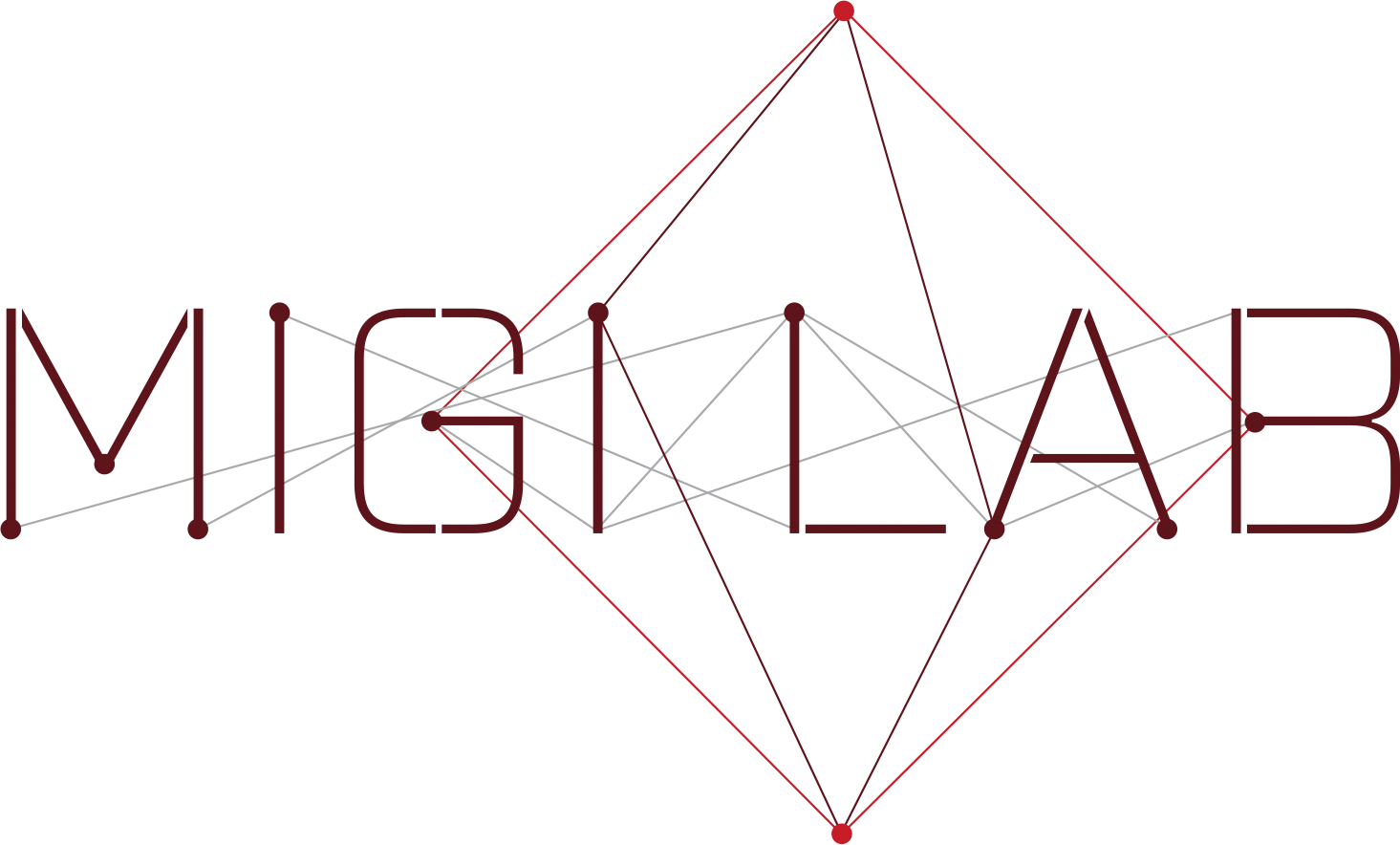 MigiLab - Virtual CEO